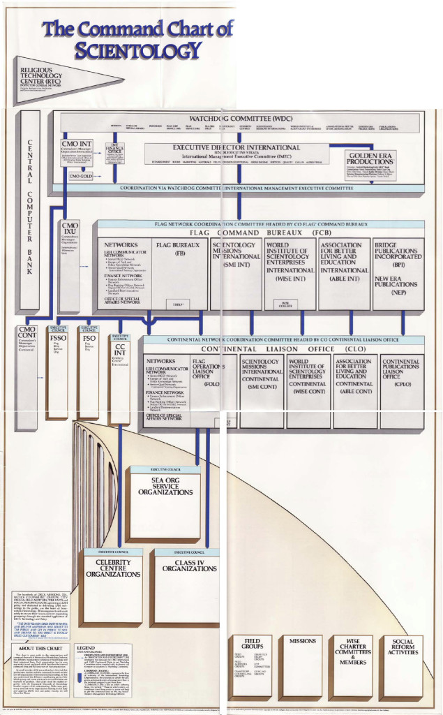 command-chart-of-scientology